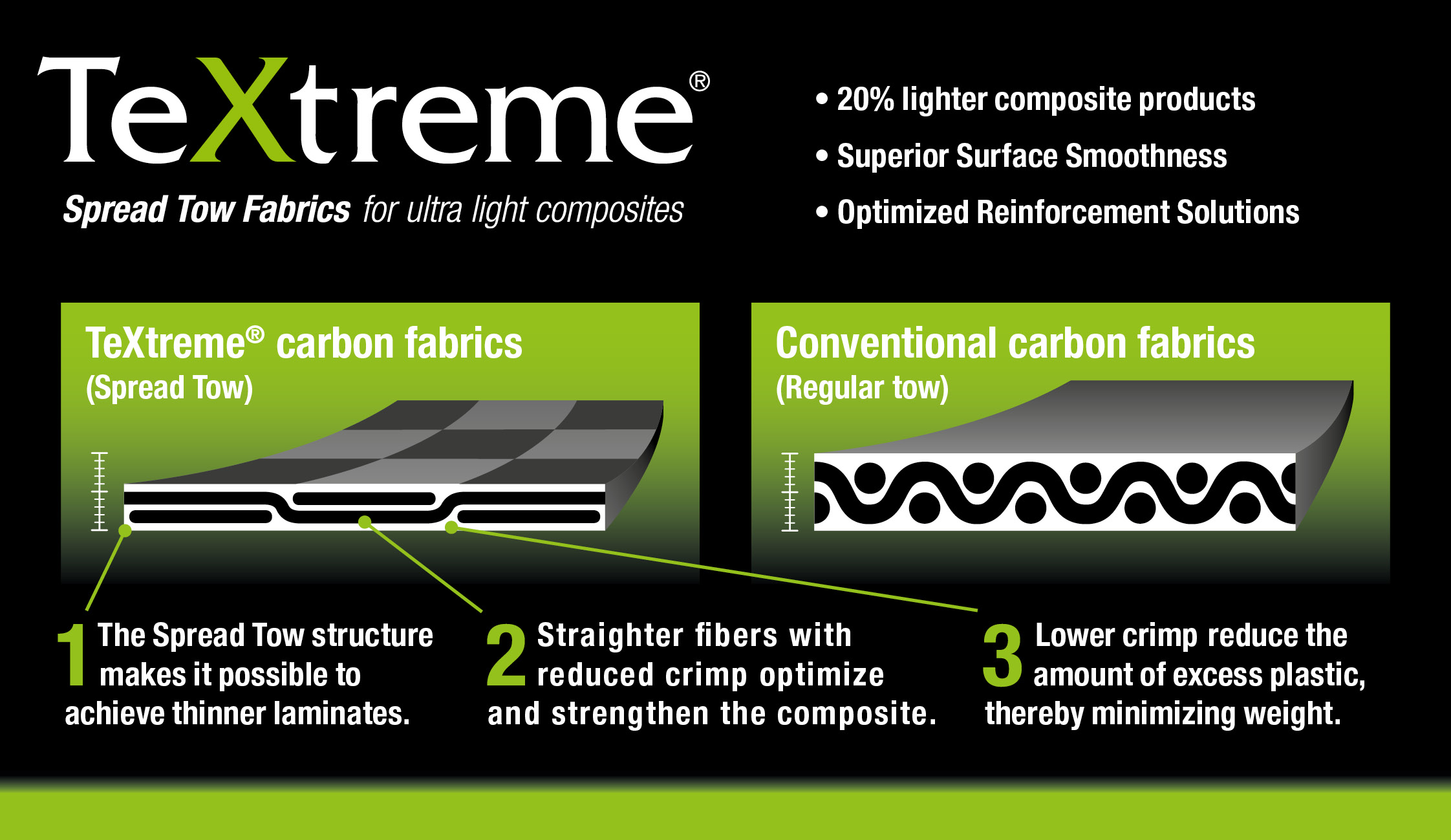 TeXtreme-Technology-Comparison-of-Spread-Tow-and-Regular-Tow